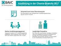 """""""Fachkräftecheck Chemie"""": Der Mangel wird greifbarer"""