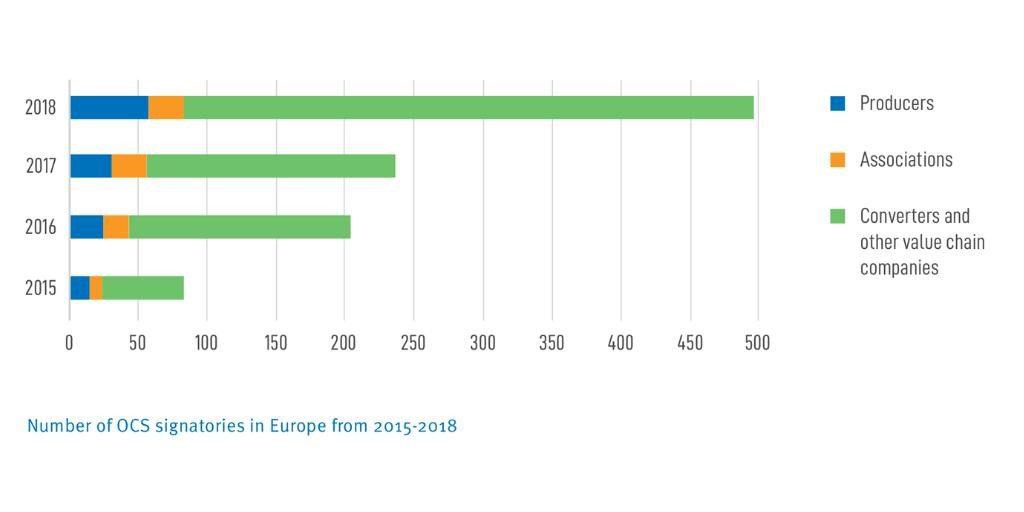 Allein im Jahr 2018 haben weitere 250 Unternehmen vom Erzeuger über den Verarbeiter bis zum Logistiker eine OCS-Verpflichtung unterschrieben.