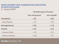 Flaute im deutschen Chemiegeschäft