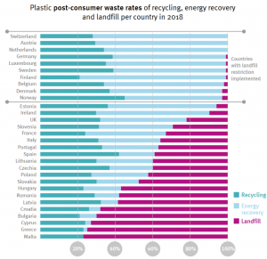 post-consumer waste rates - recycling oder Deponie