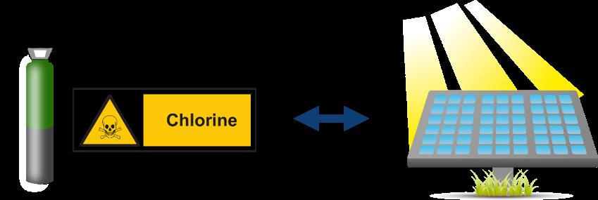 Herstellung von Solarzellen mit Chlor